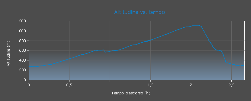 Grafico altitudine vs. tempo
